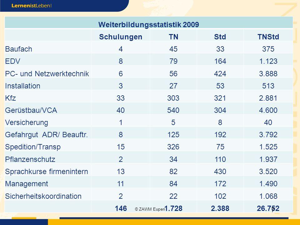 Weiterbildungsstatistik 2009 SchulungenTNStdTNStd Baufach44533375 EDV8791641.123 PC- und Netzwerktechnik6564243.888 Installation32753513 Kfz333033212.