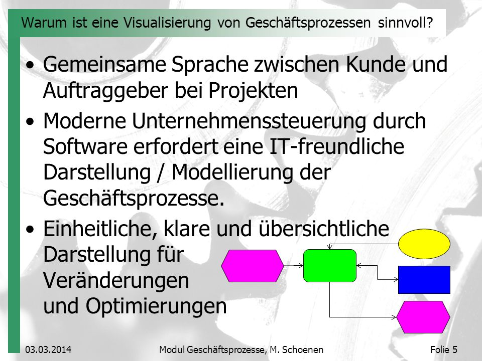 03.03.2014Modul Geschäftsprozesse, M. SchoenenFolie 5 Warum ist eine Visualisierung von Geschäftsprozessen sinnvoll? Gemeinsame Sprache zwischen Kunde