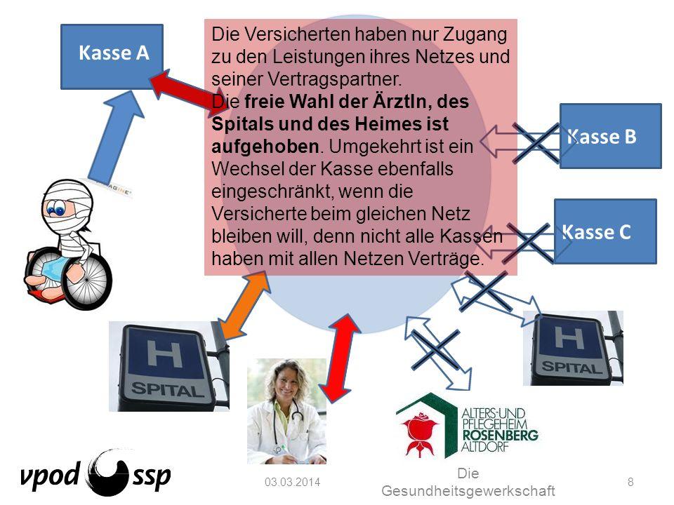 03.03.2014 Die Gesundheitsgewerkschaft 39 Die wichtigsten Punkte der Managed Care-Vorlage: 6.