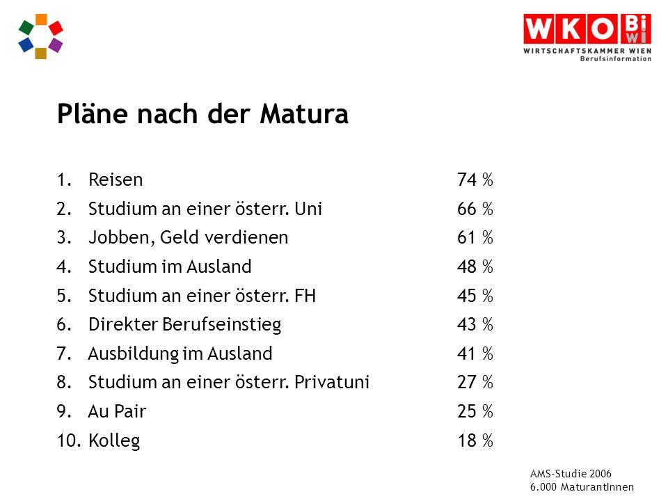 1.Reisen74 % 2. Studium an einer österr. Uni66 % 3.
