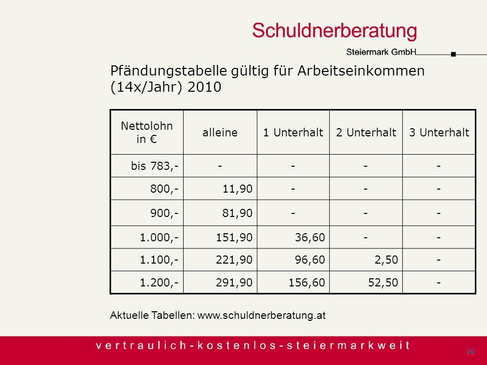 Pfändungstabelle gültig für Arbeitseinkommen (14x/Jahr) 2010 Aktuelle Tabellen: www.schuldnerberatung.at 20 Nettolohn in alleine1 Unterhalt2 Unterhalt