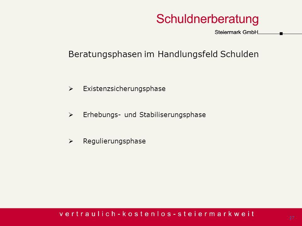 Beratungsphasen im Handlungsfeld Schulden Existenzsicherungsphase Erhebungs- und Stabiliserungsphase Regulierungsphase 27