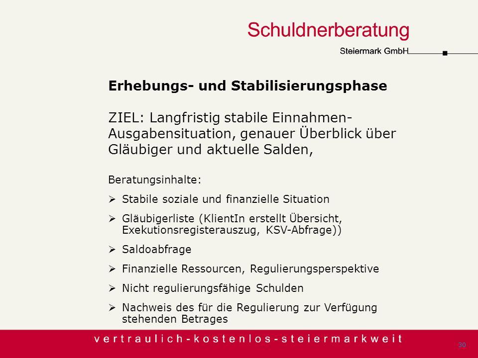 Erhebungs- und Stabilisierungsphase ZIEL: Langfristig stabile Einnahmen- Ausgabensituation, genauer Überblick über Gläubiger und aktuelle Salden, Bera