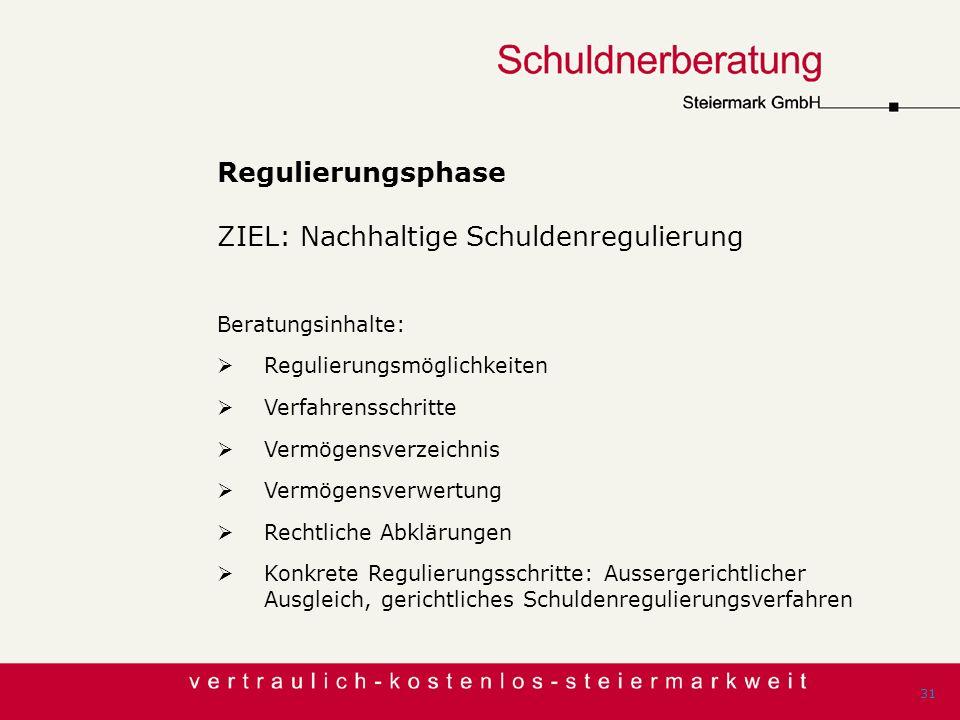 Regulierungsphase ZIEL: Nachhaltige Schuldenregulierung Beratungsinhalte: Regulierungsmöglichkeiten Verfahrensschritte Vermögensverzeichnis Vermögensv