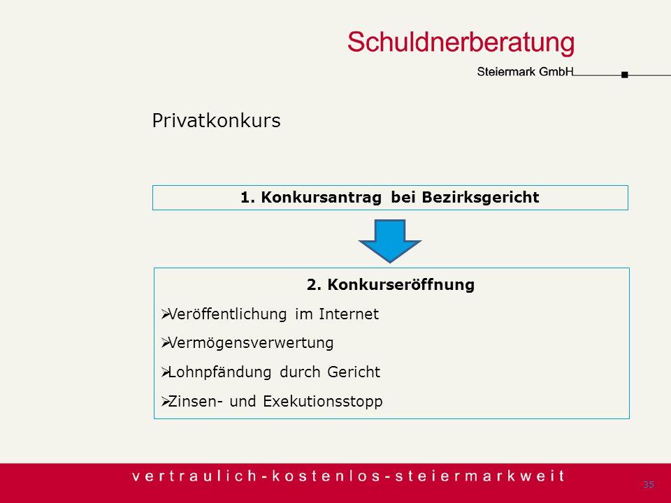 Privatkonkurs 35 2. Konkurseröffnung Veröffentlichung im Internet Vermögensverwertung Lohnpfändung durch Gericht Zinsen- und Exekutionsstopp 1. Konkur