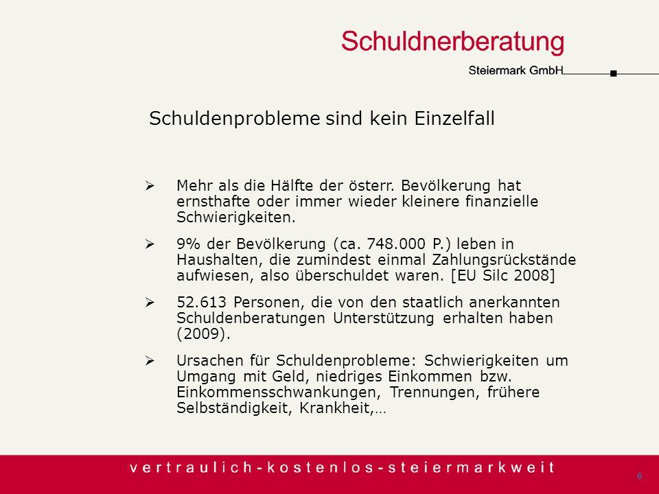 Schuldenprobleme sind kein Einzelfall Mehr als die Hälfte der österr. Bevölkerung hat ernsthafte oder immer wieder kleinere finanzielle Schwierigkeite
