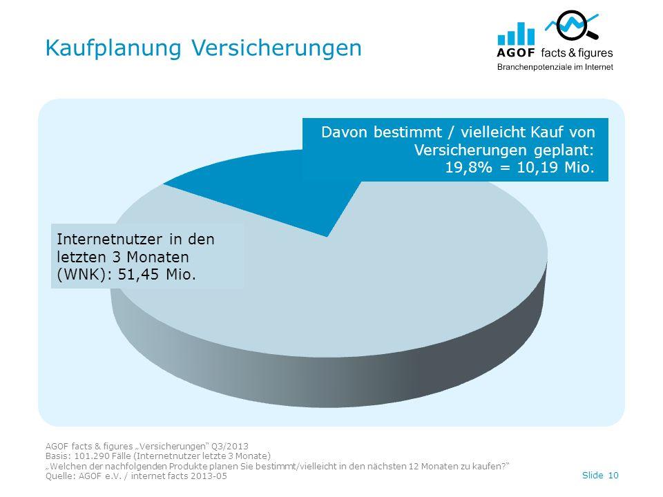 Kaufplanung Versicherungen AGOF facts & figures Versicherungen Q3/2013 Basis: 101.290 Fälle (Internetnutzer letzte 3 Monate) Welchen der nachfolgenden Produkte planen Sie bestimmt/vielleicht in den nächsten 12 Monaten zu kaufen.