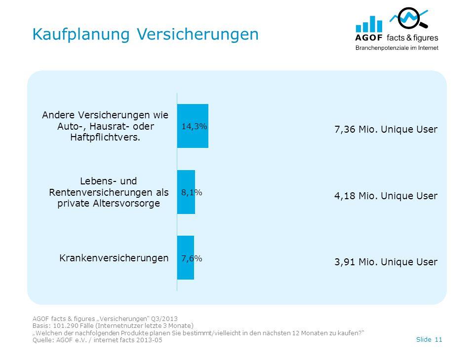 Kaufplanung Versicherungen Slide 11 AGOF facts & figures Versicherungen Q3/2013 Basis: 101.290 Fälle (Internetnutzer letzte 3 Monate) Welchen der nachfolgenden Produkte planen Sie bestimmt/vielleicht in den nächsten 12 Monaten zu kaufen.