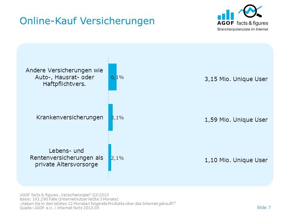 Online-Kauf Versicherungen AGOF facts & figures Versicherungen Q3/2013 Basis: 101.290 Fälle (Internetnutzer letzte 3 Monate) Haben Sie in den letzten 12 Monaten folgende Produkte über das Internet gekauft.