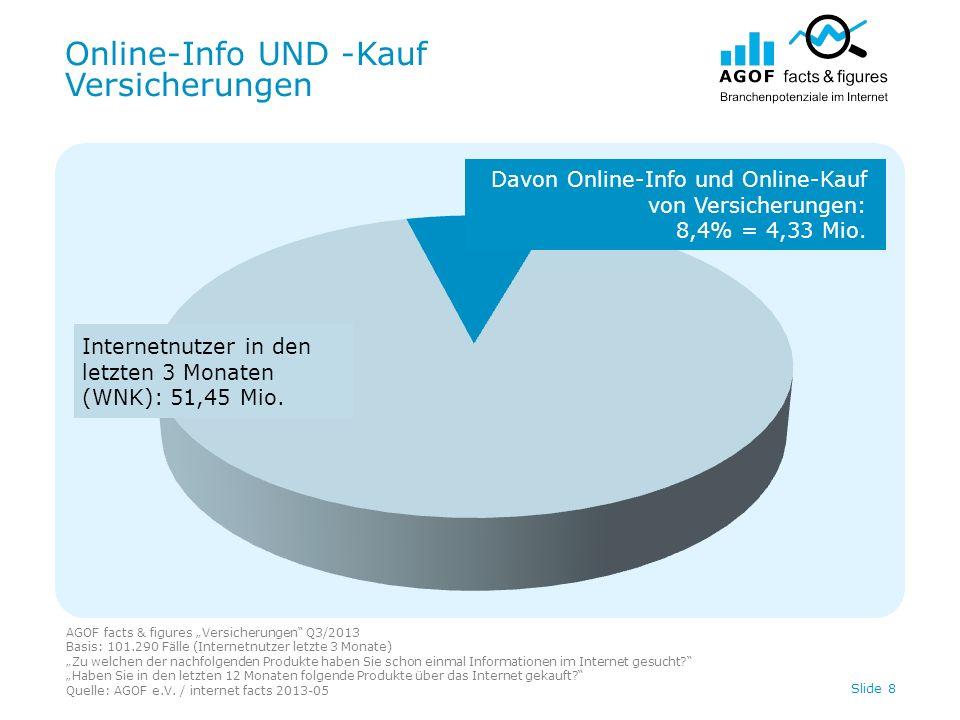 Online-Info UND -Kauf Versicherungen AGOF facts & figures Versicherungen Q3/2013 Basis: 101.290 Fälle (Internetnutzer letzte 3 Monate) Zu welchen der nachfolgenden Produkte haben Sie schon einmal Informationen im Internet gesucht.