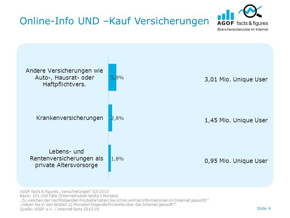 Online-Info UND –Kauf Versicherungen AGOF facts & figures Versicherungen Q3/2013 Basis: 101.290 Fälle (Internetnutzer letzte 3 Monate) Zu welchen der nachfolgenden Produkte haben Sie schon einmal Informationen im Internet gesucht.