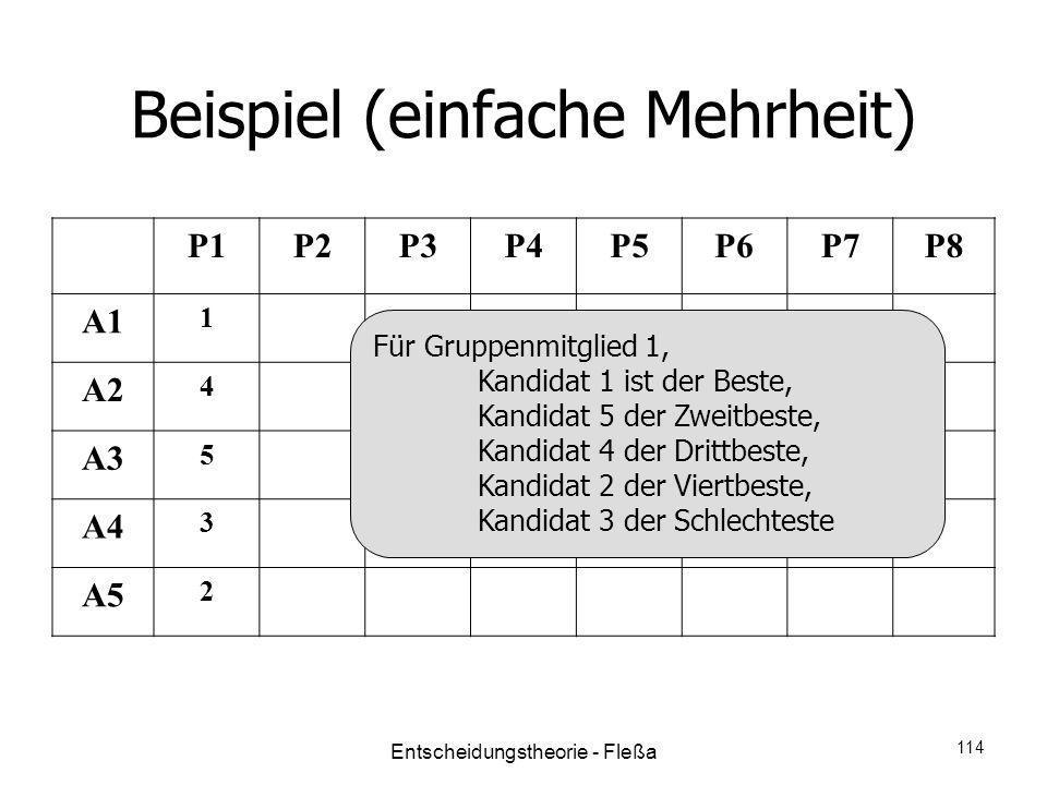 Beispiel (einfache Mehrheit) P1P2P3P4P5P6P7P8 A1 1 A2 4 A3 5 A4 3 A5 2 Für Gruppenmitglied 1, Kandidat 1 ist der Beste, Kandidat 5 der Zweitbeste, Kan