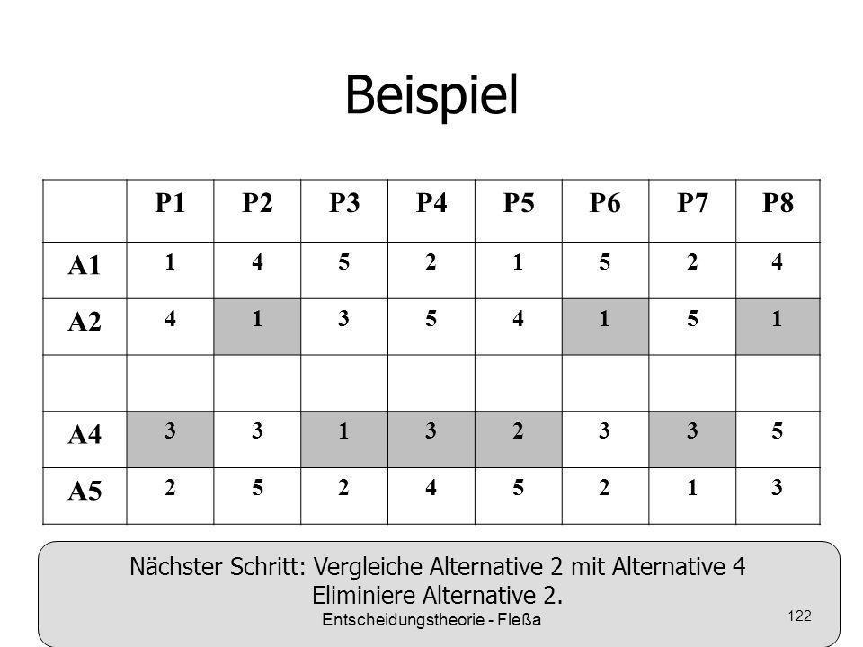 Beispiel P1P2P3P4P5P6P7P8 A1 14521524 A2 41354151 A4 33132335 A5 25245213 Nächster Schritt: Vergleiche Alternative 2 mit Alternative 4 Eliminiere Alte