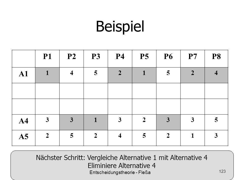Beispiel P1P2P3P4P5P6P7P8 A1 14521524 A4 33132335 A5 25245213 Nächster Schritt: Vergleiche Alternative 1 mit Alternative 4 Eliminiere Alternative 4 En