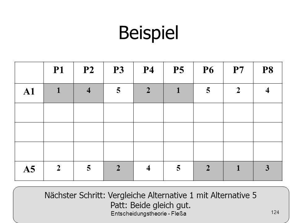 Beispiel P1P2P3P4P5P6P7P8 A1 14521524 A5 25245213 Nächster Schritt: Vergleiche Alternative 1 mit Alternative 5 Patt: Beide gleich gut. Entscheidungsth