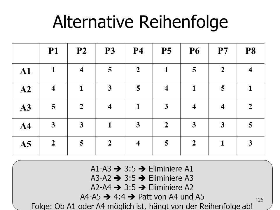 Alternative Reihenfolge P1P2P3P4P5P6P7P8 A1 14521524 A2 41354151 A3 52413442 A4 33132335 A5 25245213 A1-A3 3:5 Eliminiere A1 A3-A2 3:5 Eliminiere A3 A