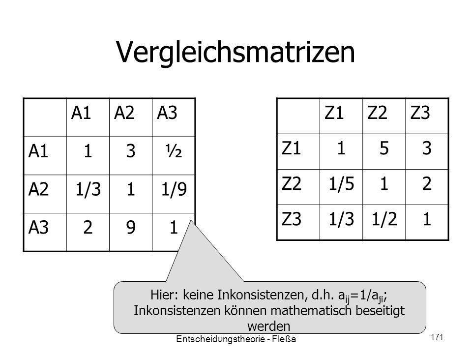 Vergleichsmatrizen A1A2A3 A113½ A21/311/9 A3291 Z1Z2Z3 Z1153 Z21/512 Z31/31/21 Hier: keine Inkonsistenzen, d.h. a ij =1/a ji ; Inkonsistenzen können m