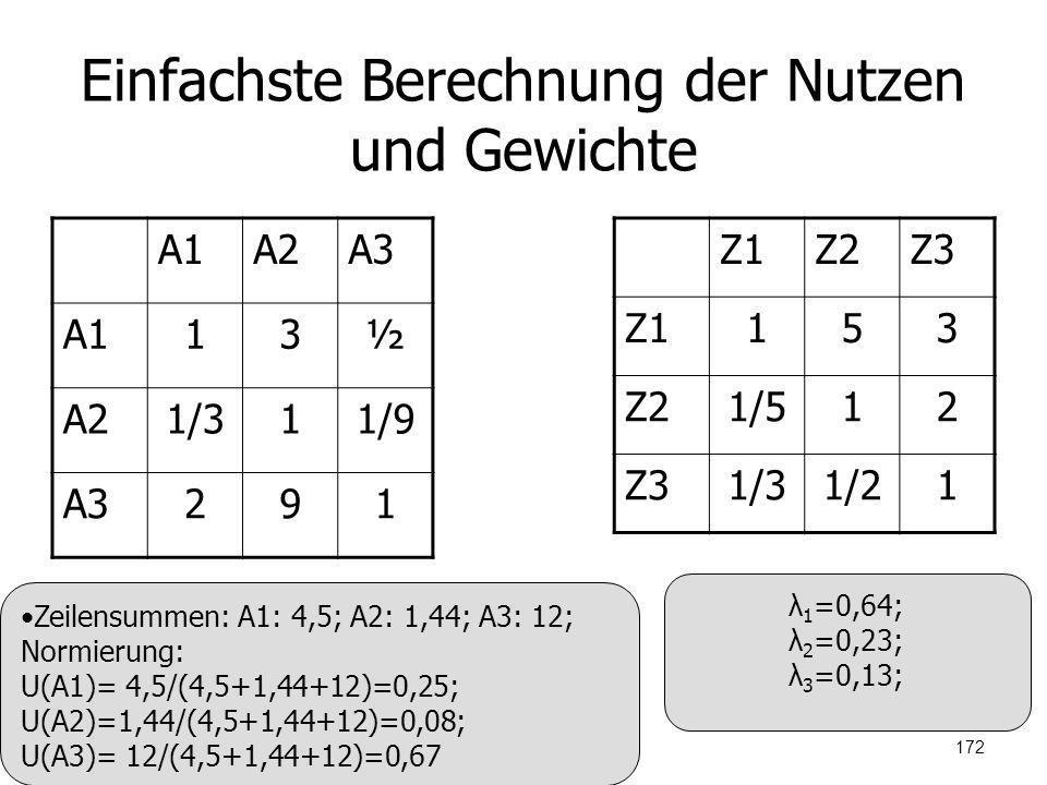 Einfachste Berechnung der Nutzen und Gewichte A1A2A3 A113½ A21/311/9 A3291 Z1Z2Z3 Z1153 Z21/512 Z31/31/21 Zeilensummen: A1: 4,5; A2: 1,44; A3: 12; Nor