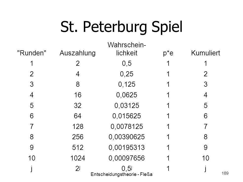 St. Peterburg Spiel