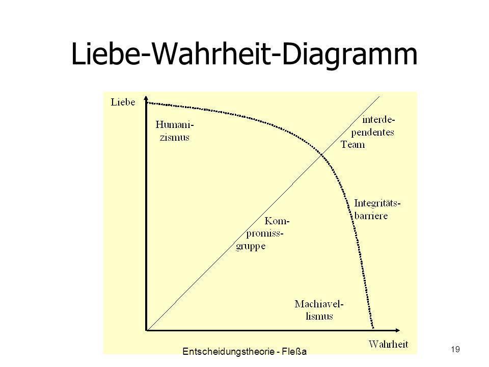 Liebe-Wahrheit-Diagramm 19 Entscheidungstheorie - Fleßa