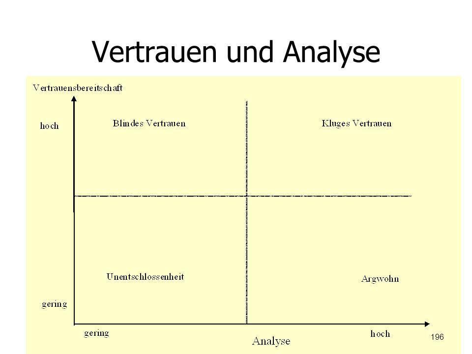 Vertrauen und Analyse 196
