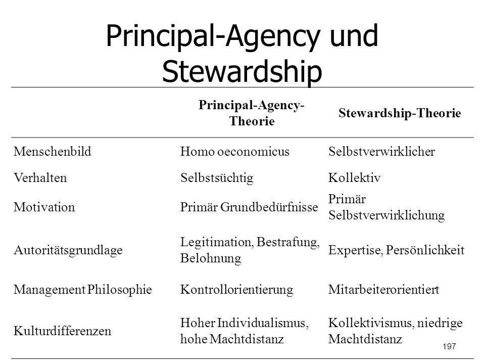 Principal-Agency und Stewardship Principal-Agency- Theorie Stewardship-Theorie MenschenbildHomo oeconomicusSelbstverwirklicher VerhaltenSelbstsüchtigK