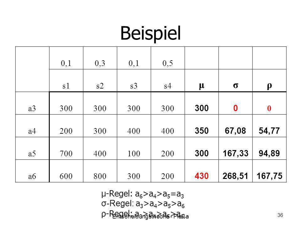 Beispiel 0,10,30,10,5 s1s2s3s4 μσρ a3300 0 0 a4200300400 35067,0854,77 a5700400100200 300167,3394,89 a6600800300200 430268,51167,75 μ-Regel: a 6 >a 4
