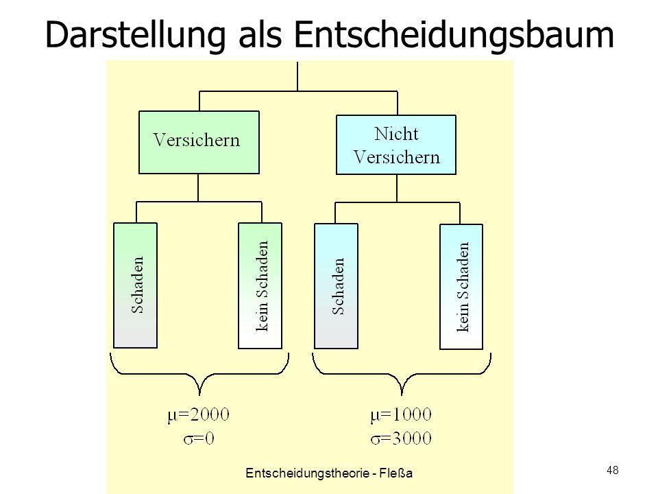 Darstellung als Entscheidungsbaum Entscheidungstheorie - Fleßa 48