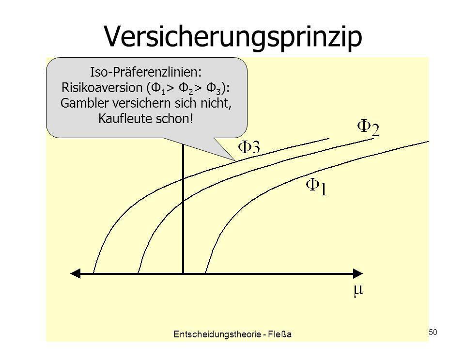 Versicherungsprinzip Iso-Präferenzlinien: Risikoaversion (Φ 1 > Φ 2 > Φ 3 ): Gambler versichern sich nicht, Kaufleute schon! Entscheidungstheorie - Fl