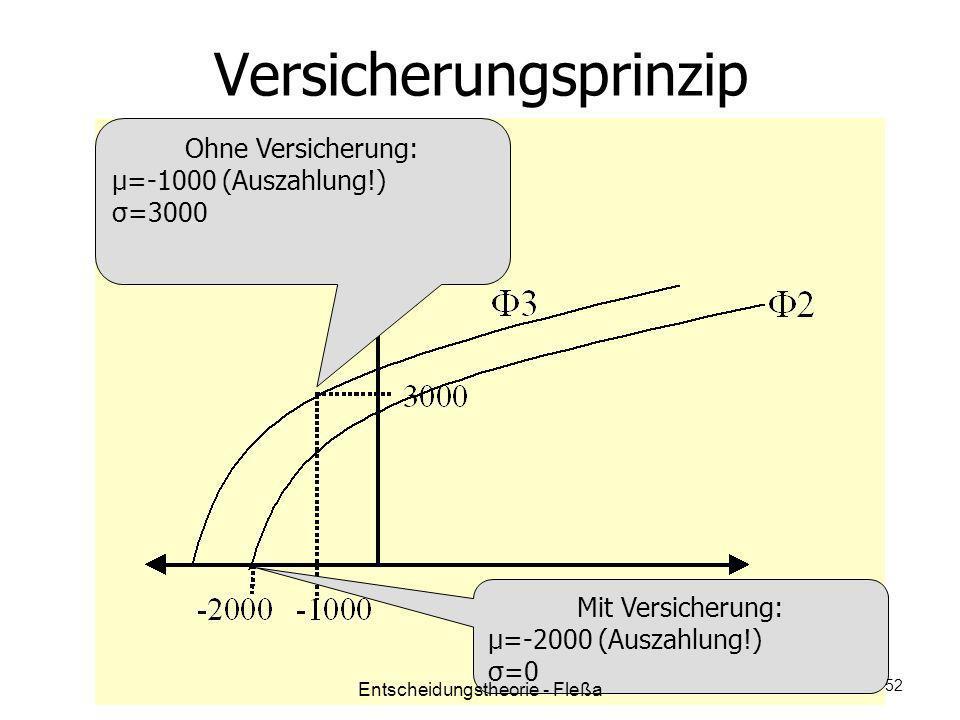 Versicherungsprinzip Ohne Versicherung: μ=-1000 (Auszahlung!) σ=3000 Mit Versicherung: μ=-2000 (Auszahlung!) σ=0 Entscheidungstheorie - Fleßa 52