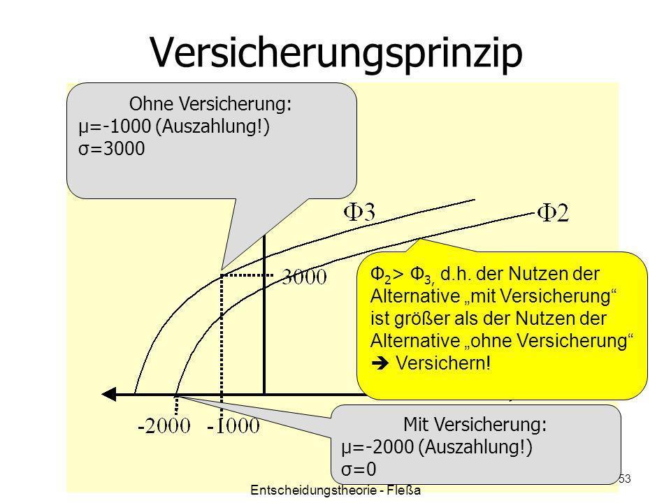 Versicherungsprinzip Ohne Versicherung: μ=-1000 (Auszahlung!) σ=3000 Mit Versicherung: μ=-2000 (Auszahlung!) σ=0 Φ 2 > Φ 3, d.h. der Nutzen der Altern