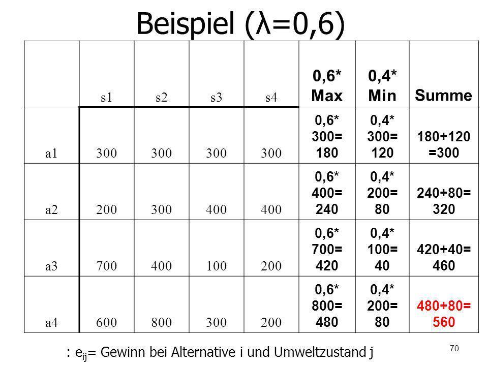 Beispiel (λ=0,6) s1s2s3s4 0,6* Max 0,4* MinSumme a1300 0,6* 300= 180 0,4* 300= 120 180+120 =300 a2200300400 0,6* 400= 240 0,4* 200= 80 240+80= 320 a37