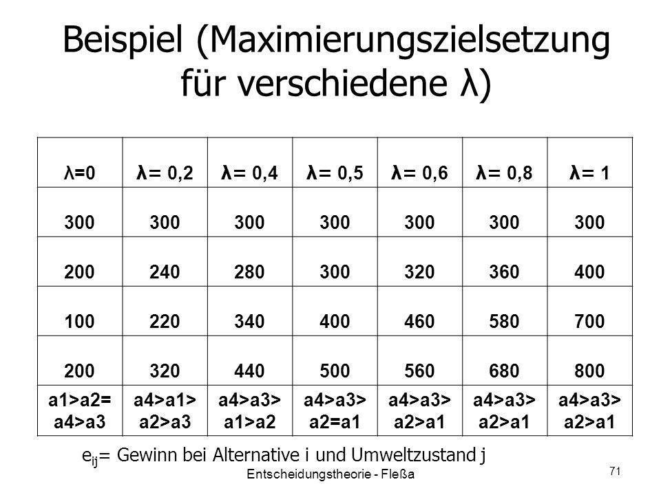 Beispiel (Maximierungszielsetzung für verschiedene λ) e ij = Gewinn bei Alternative i und Umweltzustand j λ=0λ=0 λ= 0,2 λ= 0,4 λ= 0,5 λ= 0,6 λ= 0,8 λ=