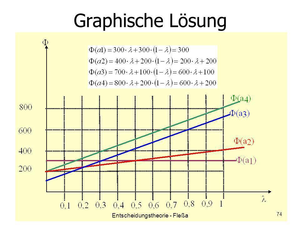 Graphische Lösung Entscheidungstheorie - Fleßa 74