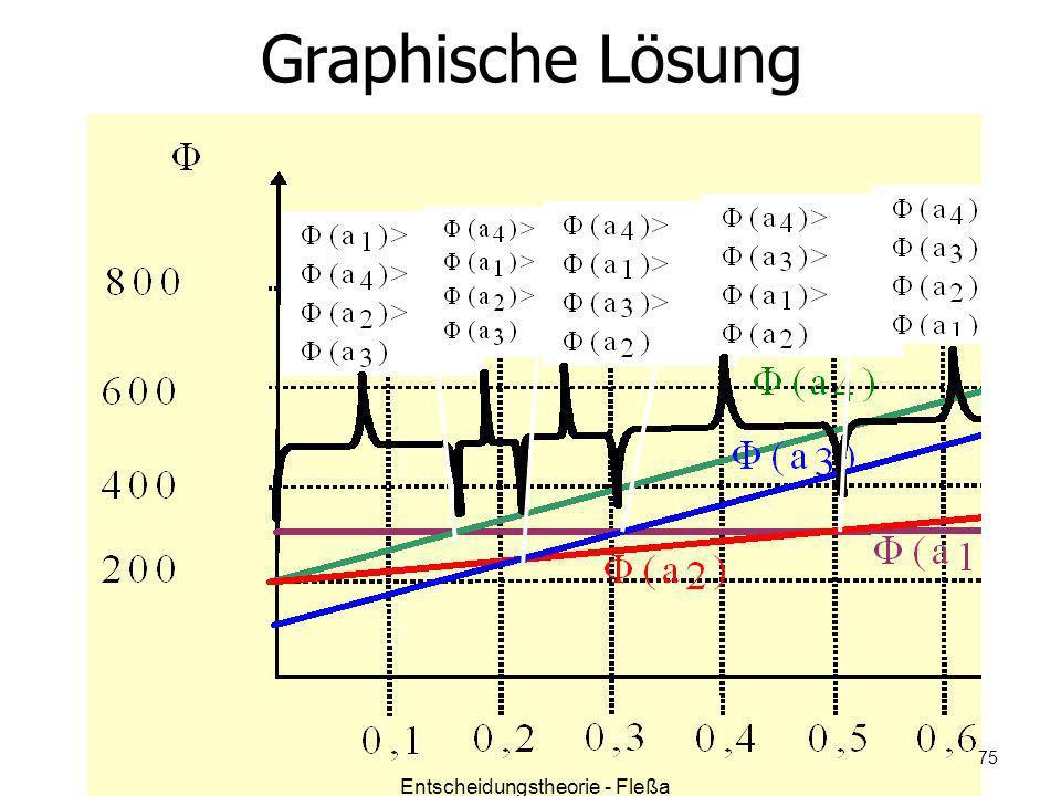 Graphische Lösung Entscheidungstheorie - Fleßa 75