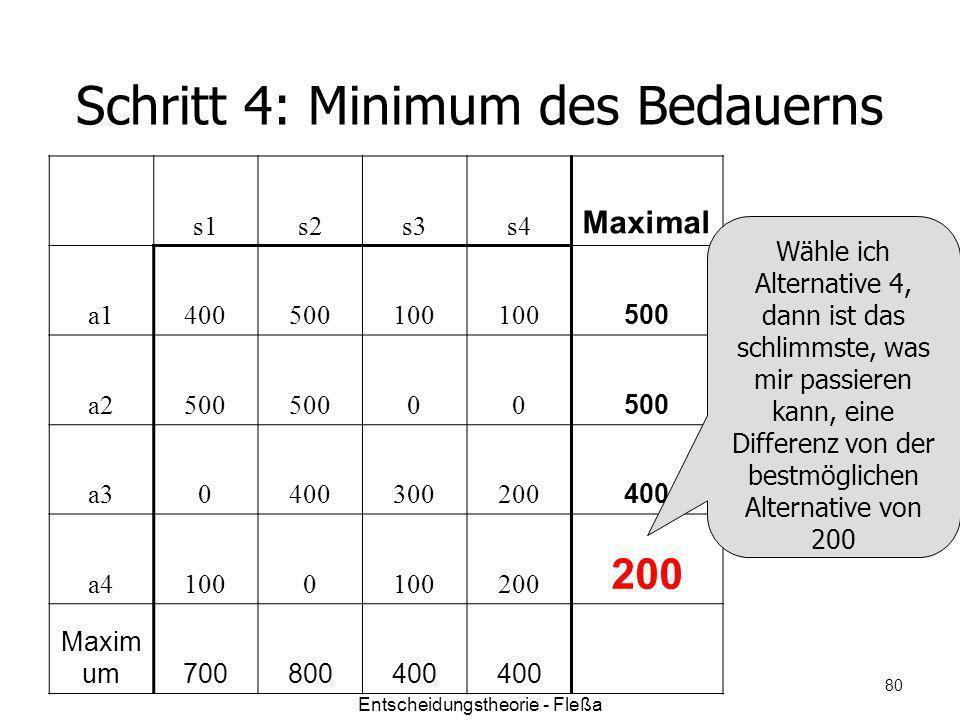 Schritt 4: Minimum des Bedauerns s1s2s3s4 Maximal a1400500100 500 a2500 00 a30400300200 400 a41000 200 Maxim um700800400 Wähle ich Alternative 4, dann