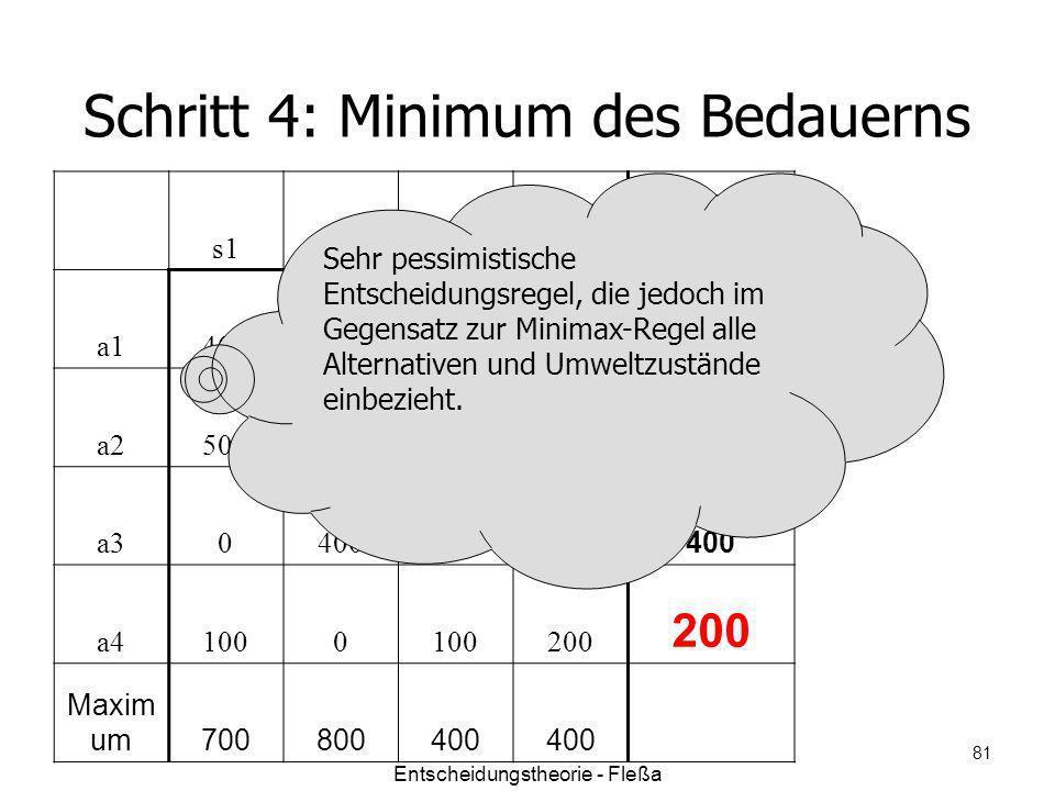 Schritt 4: Minimum des Bedauerns s1s2s3s4 Maximal a1400500100 500 a2500 00 a30400300200 400 a41000 200 Maxim um700800400 Sehr pessimistische Entscheid