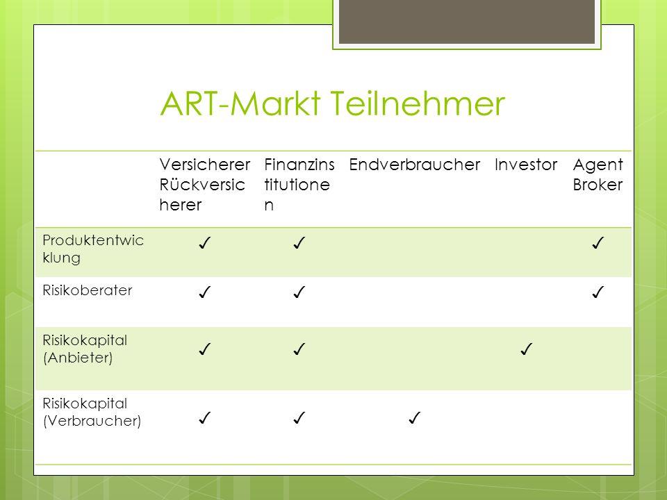 ART-Markt Teilnehmer Versicherer Rückversic herer Finanzins titutione n EndverbraucherInvestorAgent Broker Produktentwic klung Risikoberater Risikokap