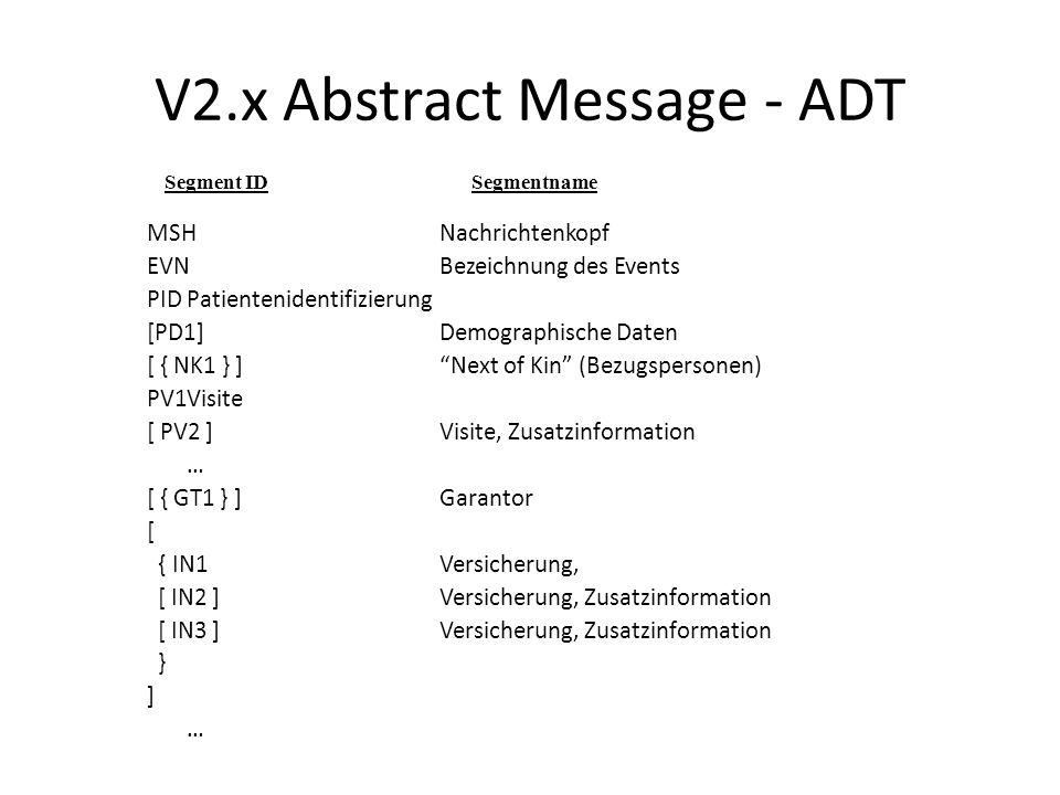 V2.x Abstract Message - ADT MSHNachrichtenkopf EVNBezeichnung des Events PIDPatientenidentifizierung [PD1]Demographische Daten [ { NK1 } ]Next of Kin