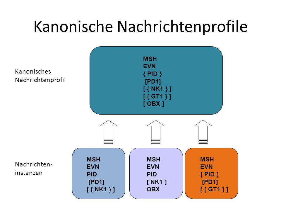 Kanonische Nachrichtenprofile MSH EVN PID [PD1] [ { NK1 } ] MSH EVN PID [ NK1 ] OBX MSH EVN { PID } [PD1] [ { GT1 } ] MSH EVN { PID } [PD1] [ { NK1 }