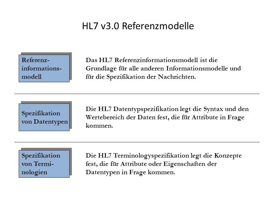 HL7 v3.0 Referenzmodelle Referenz- informations- modell Spezifikation von Datentypen Spezifikation von Termi- nologien Das HL7 Referenzinformationsmod
