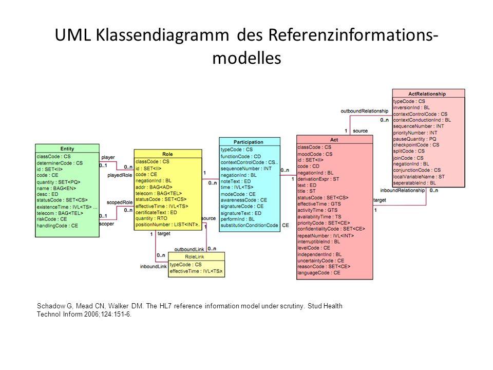 UML Klassendiagramm des Referenzinformations- modelles Schadow G, Mead CN, Walker DM. The HL7 reference information model under scrutiny. Stud Health