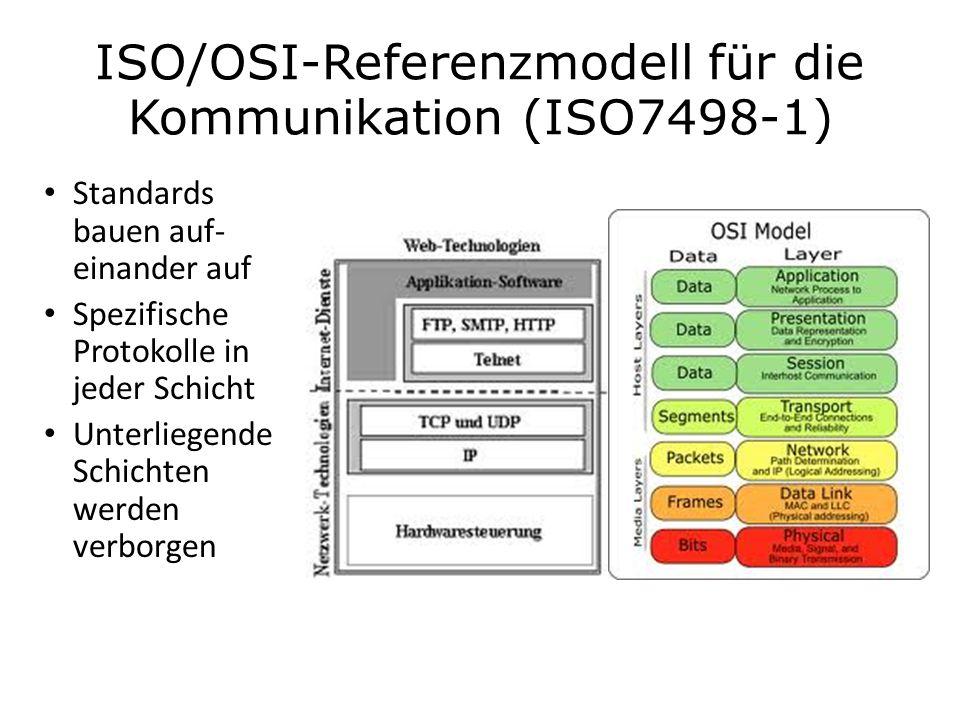 ISO/OSI-Referenzmodell für die Kommunikation (ISO7498-1) Standards bauen auf- einander auf Spezifische Protokolle in jeder Schicht Unterliegende Schic