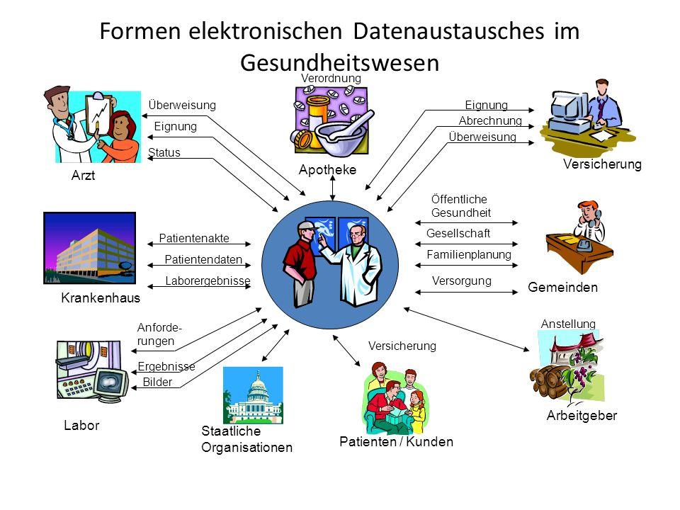 Formen elektronischen Datenaustausches im Gesundheitswesen Apotheke Arzt Labor Krankenhaus Versicherung Arbeitgeber Gemeinden Patienten / Kunden Staat