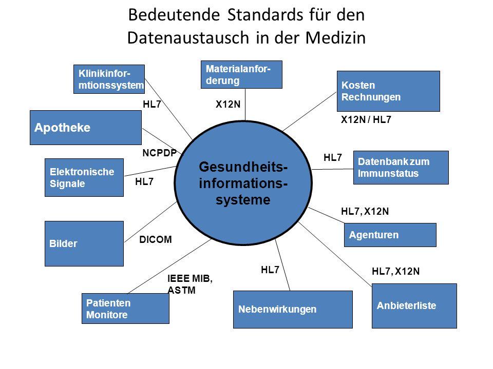 Zielsetzung für HL7 Kommunikationsstandard für den Austausch von patientenbezogenen Daten Welt-weite Verbreitung und Vermarktung des HL7 Kommunikationsstandards in der Politik Einbeziehung von Spezialisten weltweit zur Weiterentwicklung der Standards Zusammenarbeit mit anderen internationalen Organisationen zur Entwicklung von Standards (z.B.
