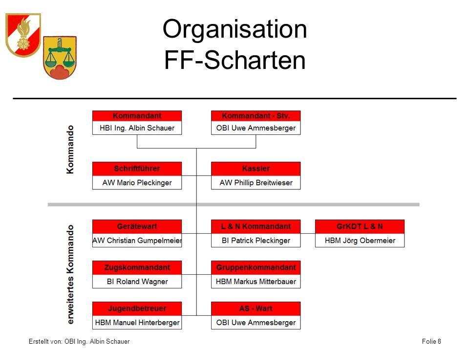 Erstellt von: OBI Ing. Albin SchauerFolie 8 Organisation FF-Scharten