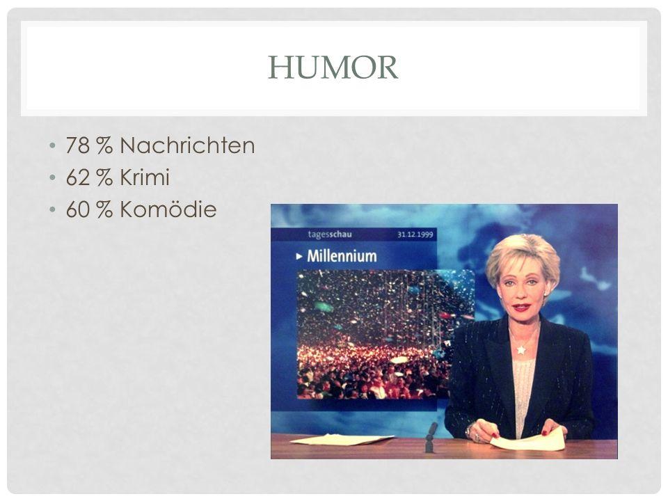 HUMOR 78 % Nachrichten 62 % Krimi 60 % Komödie