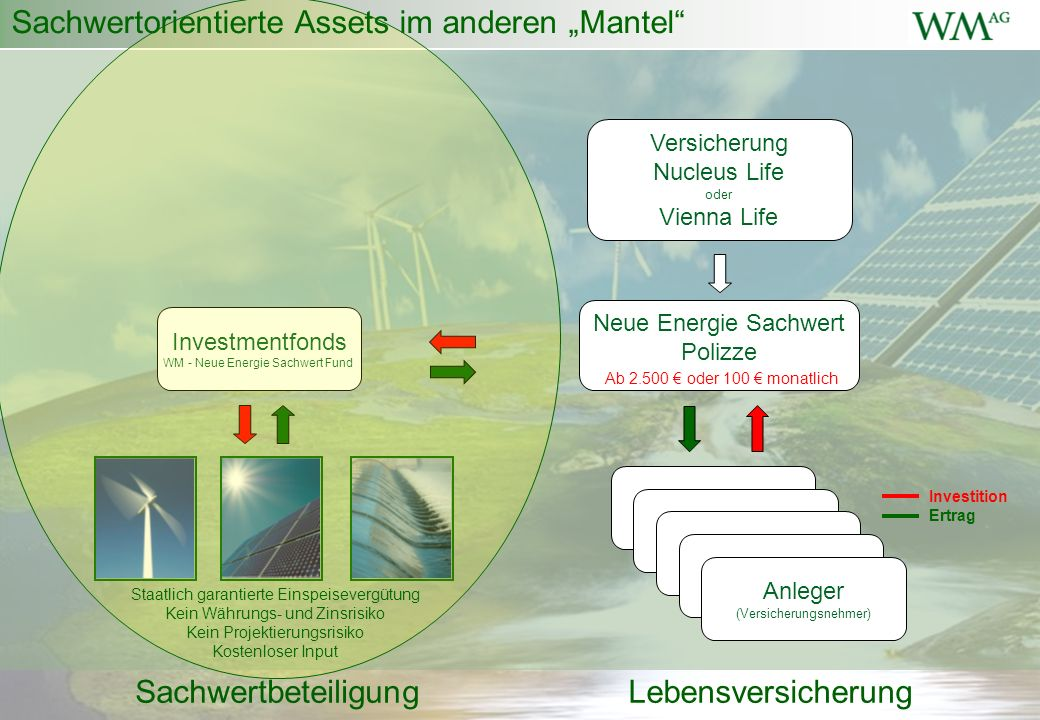 Neue Energie Sachwert Polizze Anleger (Versicherungsnehmer) Versicherung Nucleus Life oder Vienna Life Investition Ertrag Investmentfonds WM - Neue En