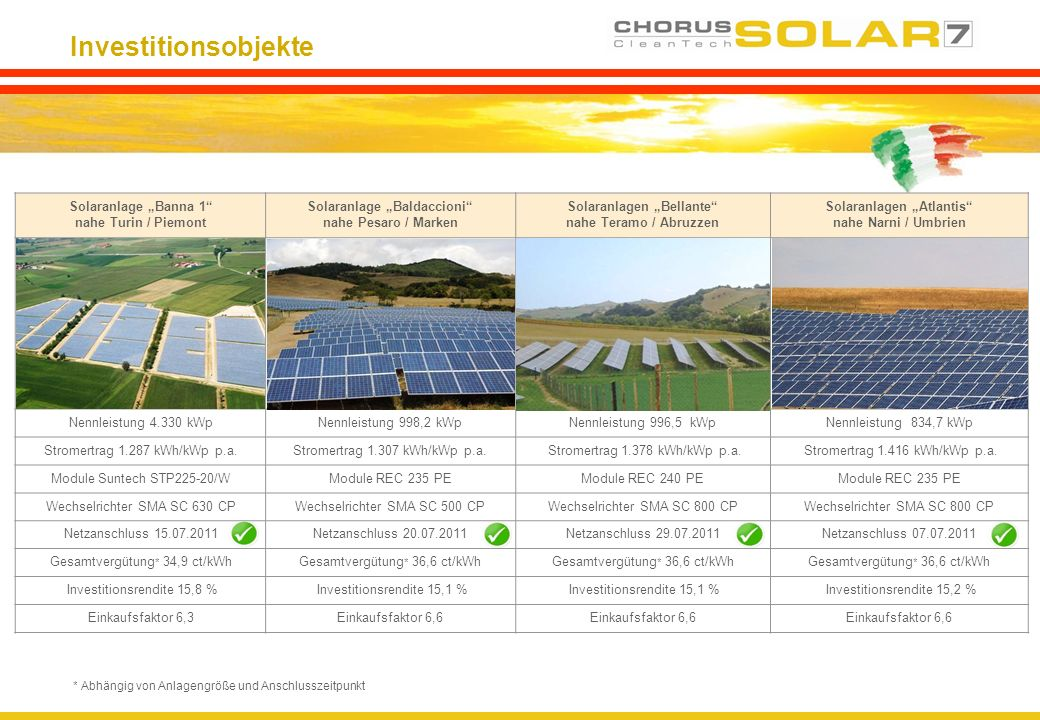 Investitionsobjekte Solaranlage Banna 1 nahe Turin / Piemont Solaranlage Baldaccioni nahe Pesaro / Marken Solaranlagen Bellante nahe Teramo / Abruzzen Solaranlagen Atlantis nahe Narni / Umbrien Nennleistung 4.330 kWpNennleistung 998,2 kWpNennleistung 996,5 kWpNennleistung 834,7 kWp Stromertrag 1.287 kWh/kWp p.a.Stromertrag 1.307 kWh/kWp p.a.