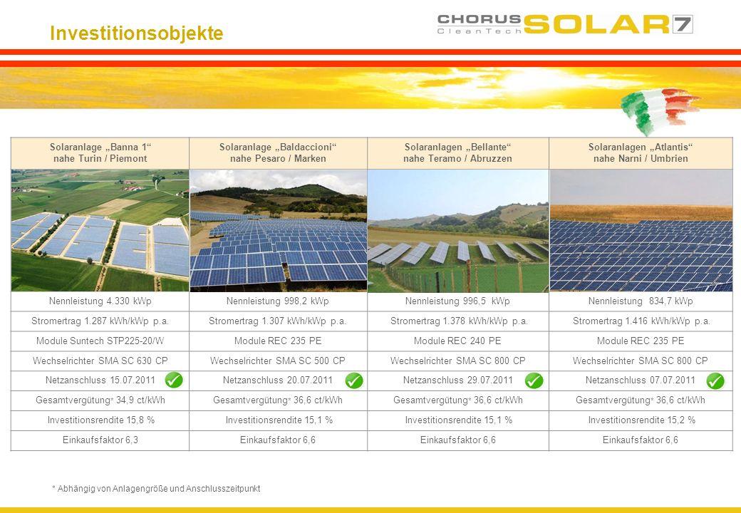 Investitionsobjekte Solaranlage Banna 1 nahe Turin / Piemont Solaranlage Baldaccioni nahe Pesaro / Marken Solaranlagen Bellante nahe Teramo / Abruzzen
